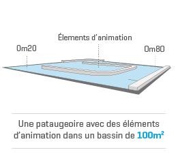 Château Bleu en chiffres